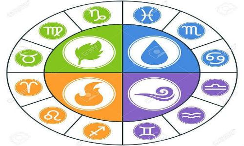 cтихии знаков зодиака