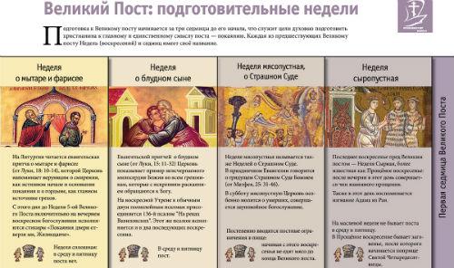 неделя о мытаре и фарисее - подготовка к великому посту
