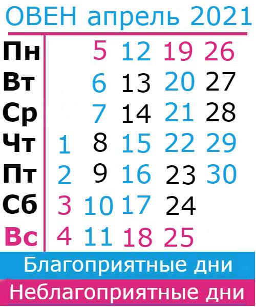 овен гороскоп на апрель 2021