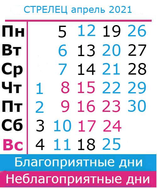 стрелец гороскоп на апрель 2021