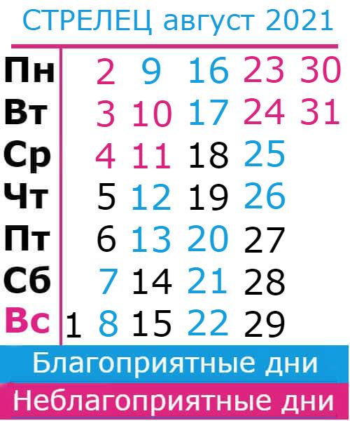 стрелец гороскоп на август 2021