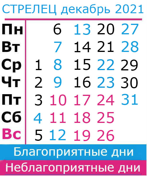 стрелец гороскоп на декабрь 2021